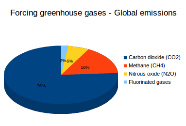 Greenhouse gases: In 2010, carbon dioxide contributed 76% of global forcing greenhouse gas emissions, methane about 16%, nitrous oxide about 6% and the combined F-gases about 2%