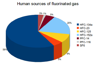 The creation and/or use of refrigerators, air conditioning systems, foams as well as aerosols are the main source of fluorinated gas emissions.