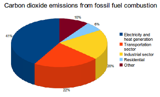 Sources of Carbon Dioxide emissions from fossil fuel combustion, IEA. The three main sectors that use fossil fuels are: Utilities (power, gas, oil etc...), Transportation and Industrial production.