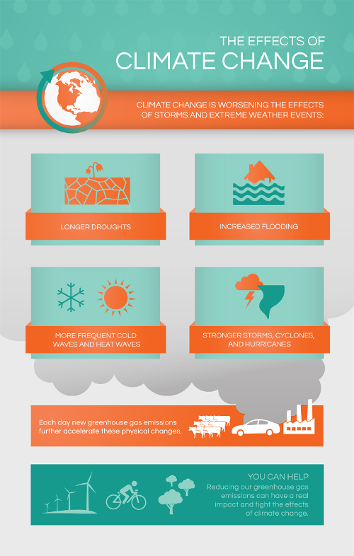 The effects of climate change on storms and extreme weather events