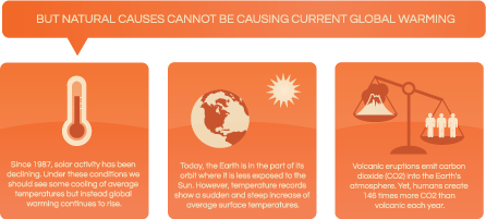 Natural causes cannot be causing current global warming and the climate changes seen today.