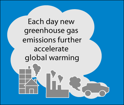 Each day new greenhouse gas emissions further accelerate global warming
