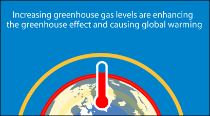 Increasing greenhouse gas levels are enhancing the greenhouse effect and causing global warming