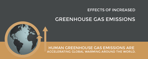 Increased greenhouse gas emissions: Human greenhouse gas emissions are accelerating global warming around the world